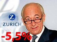 Steeper than expected decline in profits at Zurich knocks shares sharply lower