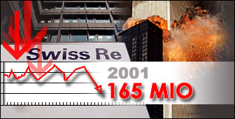 Swiss Re has been hammered by the September 11 attacks