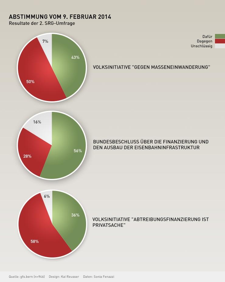 Resultate der 2. Umfrage - SWI swissinfo.ch