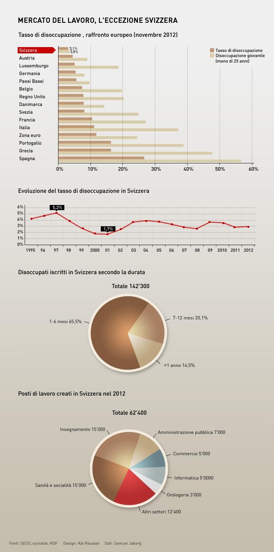 Mercato del lavoro l 39 eccezione svizzera swi for Lavoro per architetti in svizzera