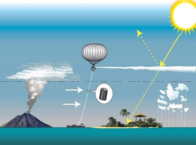 Aerosols such as sulphur particles are released into the atmosphere to form a kind of umbrella deflecting the rays of the sun.