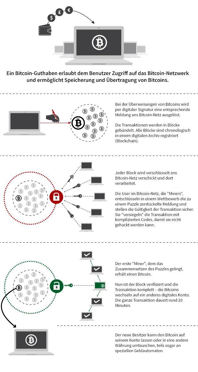 wie funktioniert blockchain