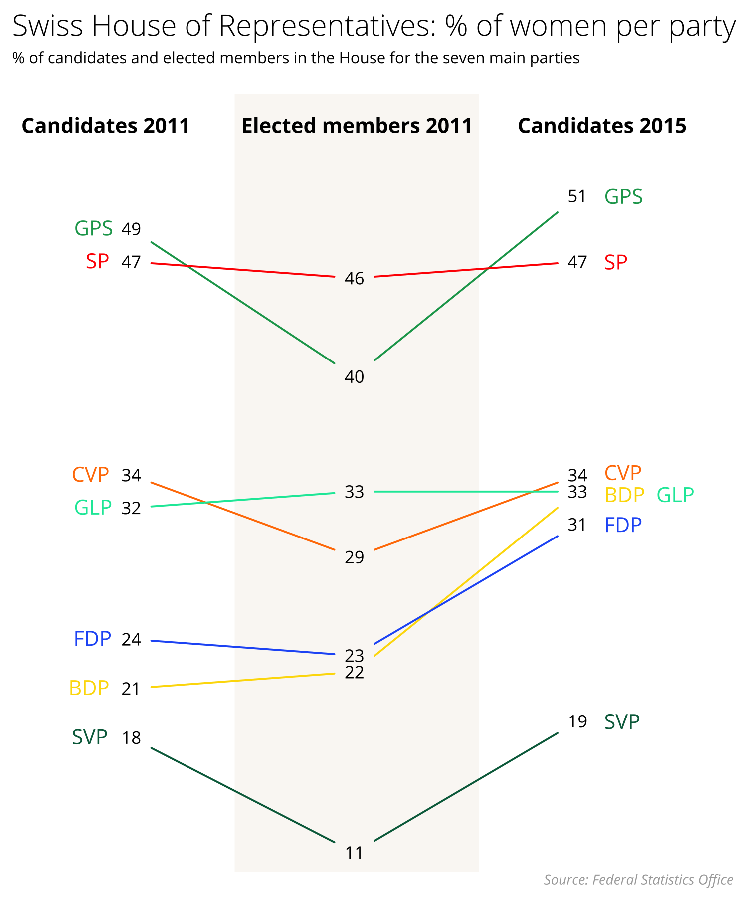 Parties (German-language acronyms)  GPS: Green Party                              SP: Social Democratic Party  CVP: Christian Democratic Party     GLP: Liberal Green Party  FDP: Radical Party                            BDP: Conservative Democratic Party  SVP: Swiss People's Party