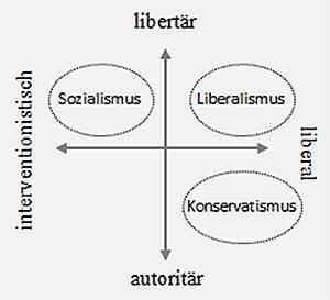 Im Spannungsfeld der drei grossen Ideologie-Strömungen positionieren sich die Stimmbürgerinnen und Stimmbürger.
