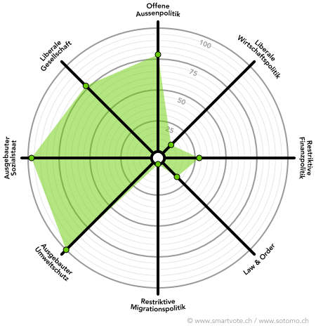 Politische Positionierung von Lisa Mazzone gemäss Daten von smartvote.ch.