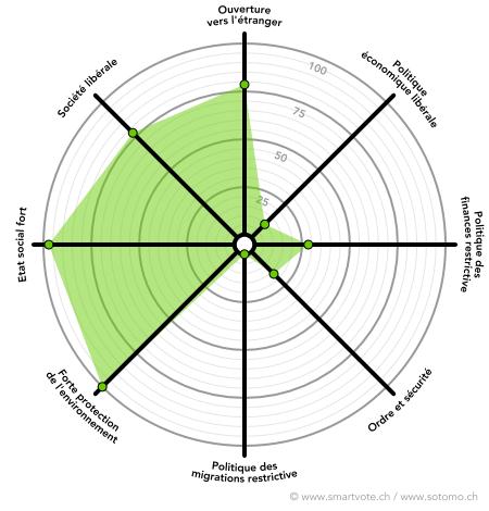 Le positionnement politique de Lisa Mazzone , selon les données recueillies par smartvote.ch. (swissinfo.ch)