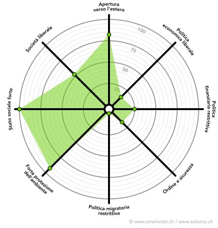 Il posizionamento politico di Sibel Arslans, secondo i dati raccolti da smartvote.ch. (smartvote.ch)
