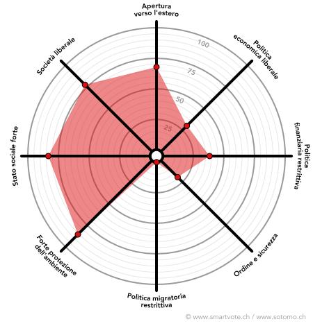 Il profilo politico di Min Li Marti secondo smartvote.ch.