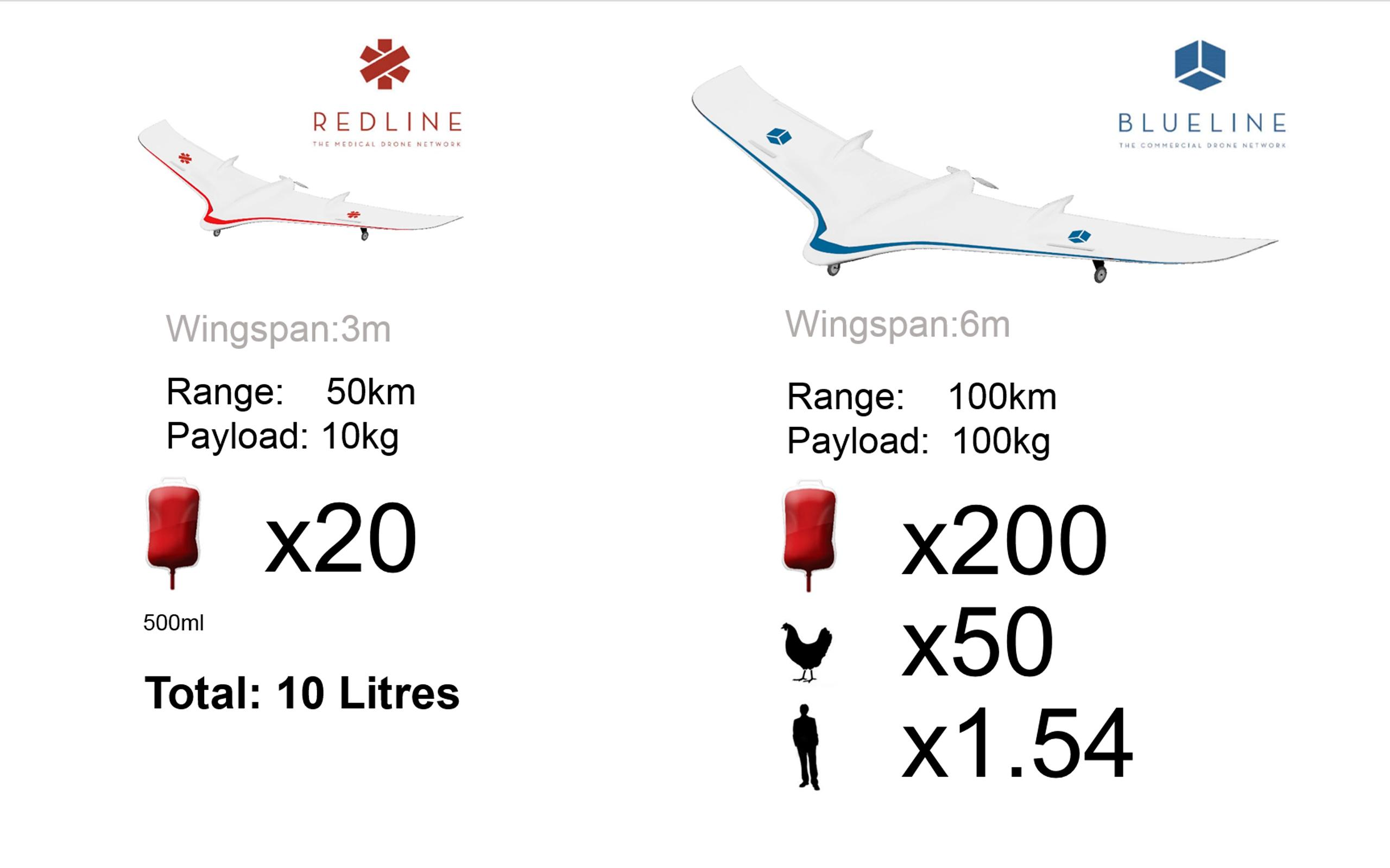 The Red Line and Blue Line drones will be designed to carry medical supplies, and someday maybe even people or animals