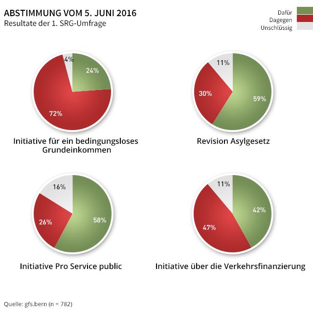 Erste Umfrage: Kaum Hoffnung für Grundeinkommen - SWI swissinfo.ch