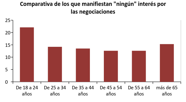 (Elaboración propia a partir de datos del Barómetro del CIS, abril 2016)