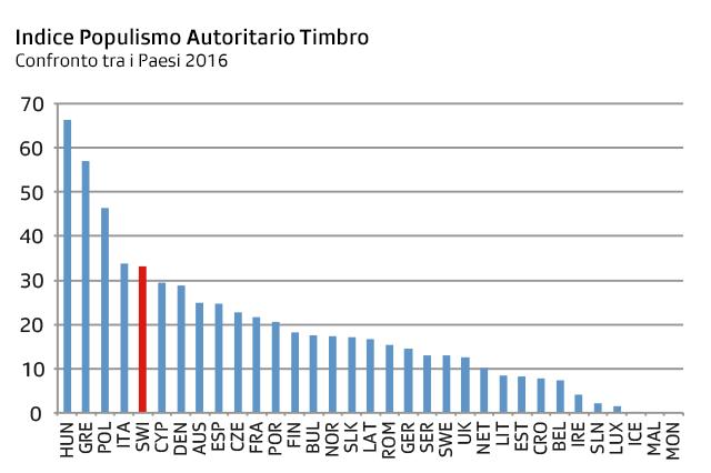 Il grafico, indica la percentuale dei partiti autoritari e totalitari alle ultime elezioni nei singoli paesi.