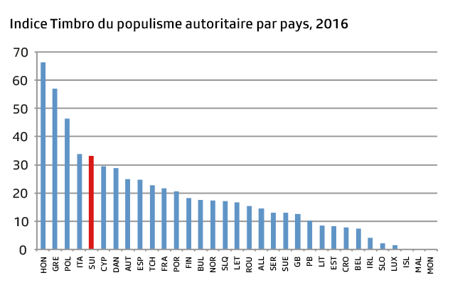 Le graphique montre la force des partis autoritaires et totalitaires aux dernières élections dans chaque pays.