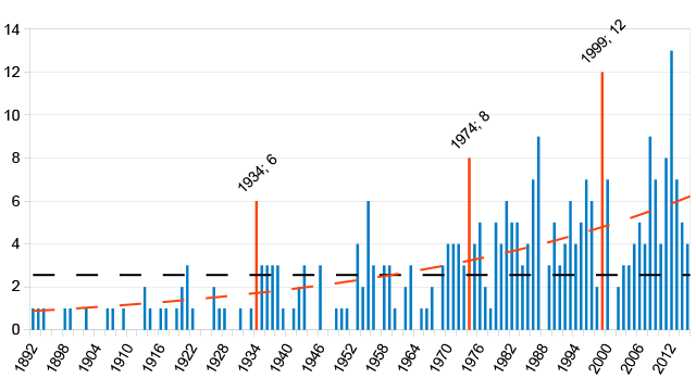 The dotted line in black shows the overall average for the years 1892-2015. It compares with the red dotted line which gives an average trend. The infographic by political scientist Pierre-Michel Cotroneo gives three peak years (in red) for four separate periods. In 1934, six initiatives successfully completed their signature collection, while there were eight and 12 initiatives in 1974 and 1999 respectively (Source: Pierre-Michel Cotroneo)