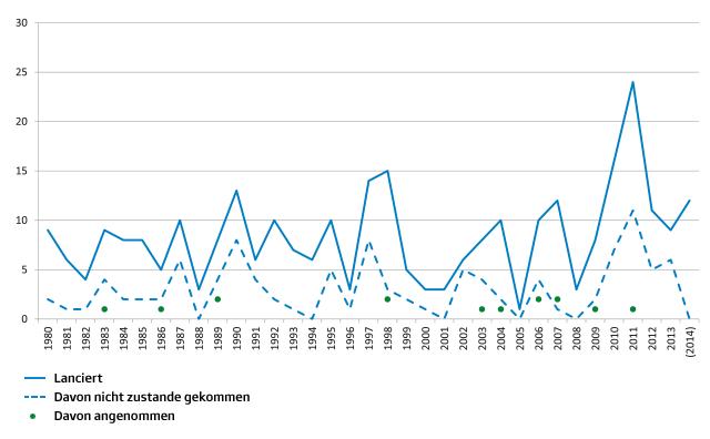 Anzahl lancierte (blaue Linie) und von diesen lancierten später nicht zustande gekommene (gestrichelte Linie) bzw. von diesen an der Urne erfolgreiche Initiativen (Punkt). (Quelle: Marc Bühlmann)