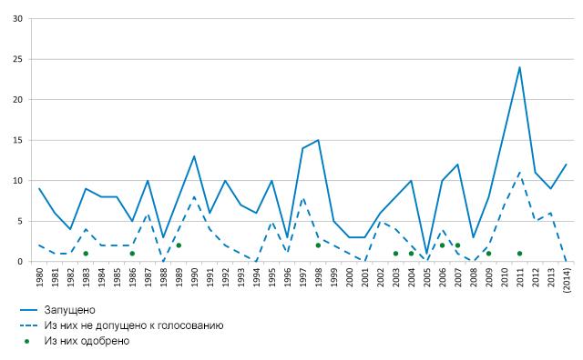 Голубая линия показывает число выдвинутых инициатив за указанный период. Пунктир показывает, сколько из них не было зарегистрировано и допущено властями до голосования. Точки отмечают число законодательных инициатив, добравшихся до референдума и получивших одобрение народа. Источник: Марк Бюльманн (Marc Bühlmann)