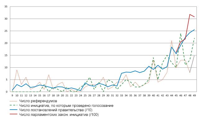 Число референдумов, находящихся на стадии запуска и организации (зигзагообразная линия из красного пунктира) и количество инициатив, по которым были проведены голосования (зелёная штриховка) соответствуют их фактическому количеству. Число решений парламента, по которым может быть теоретически проведен референдум (синяя линия), показано в корреляции с коэффициентом статистического масштабирования 10, а число парламентских законодательных инициатив (красная линия) рассчитано на основе коэффициента статистического масштабирования 100. Источник: Марк Бюльманн (Marc Bühlmann). (swissinfo.ch)
