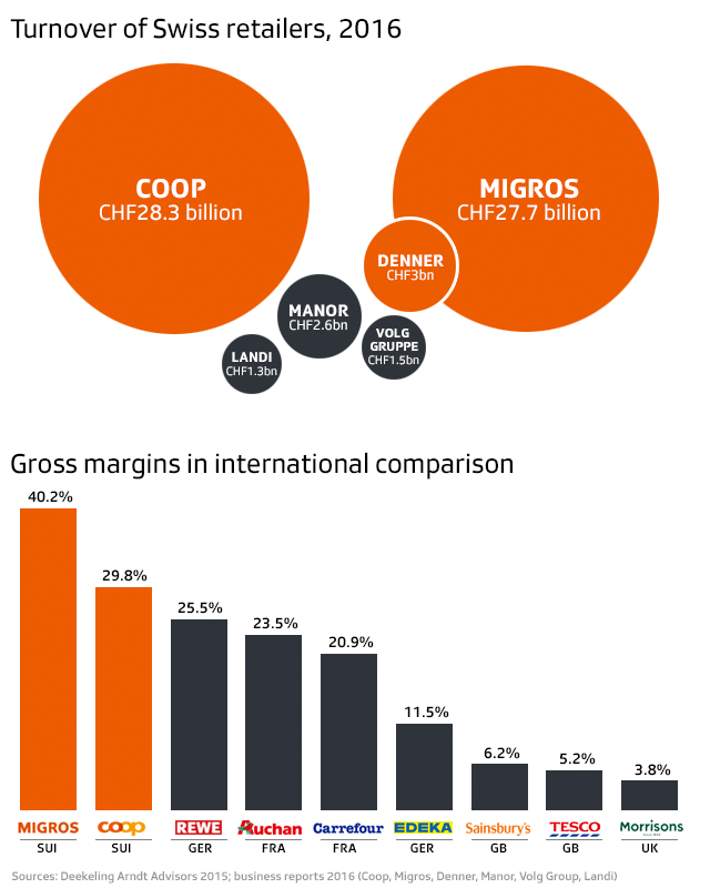 Turnover of Swiss retailers and gross margins in international comparison