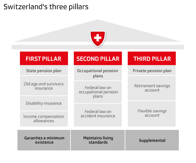 graphic with three pension pillars