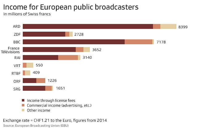 A graphic showing public media incomes