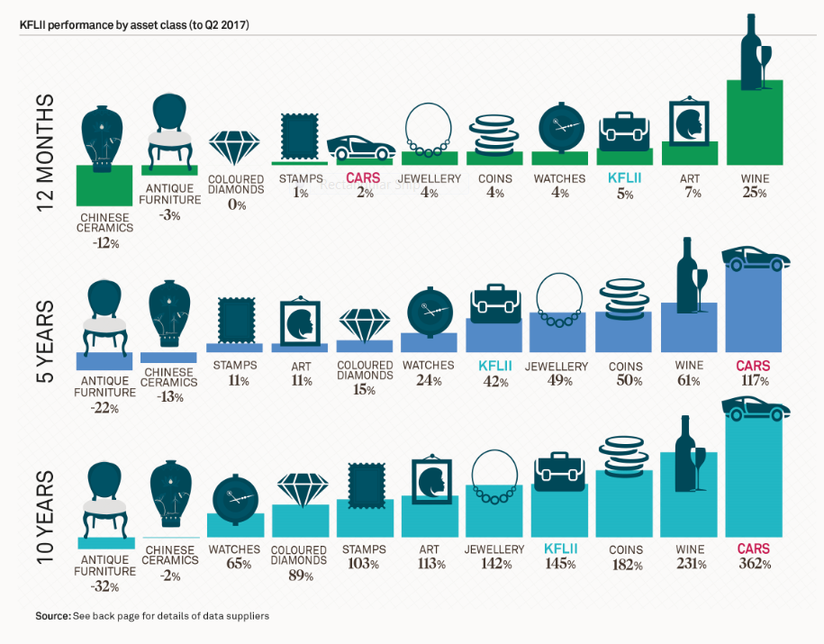 Chart portraying value of luxury goods