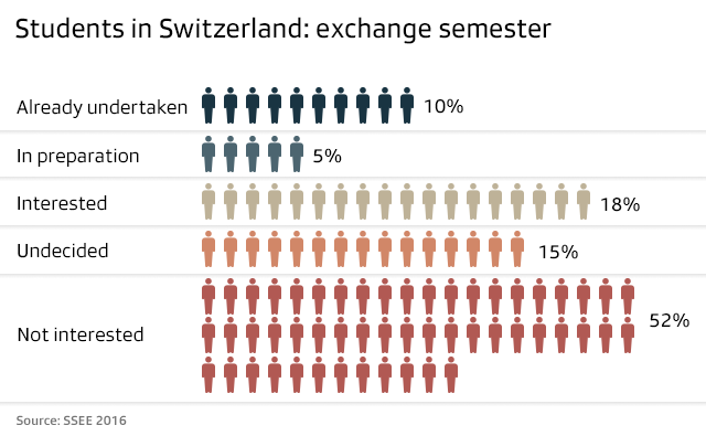 students in switzerland: exchange semester