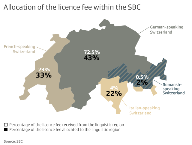 Allocation of Swiss licence fee