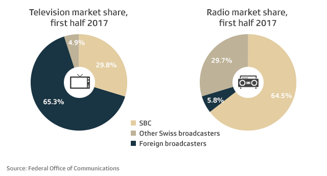 The radio and television market share