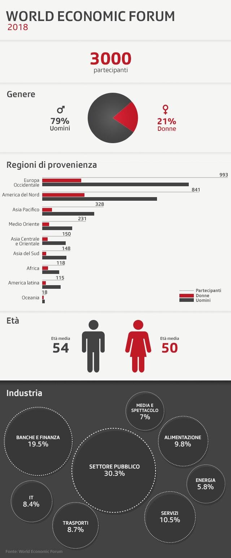 Grafico partecipanti WEF