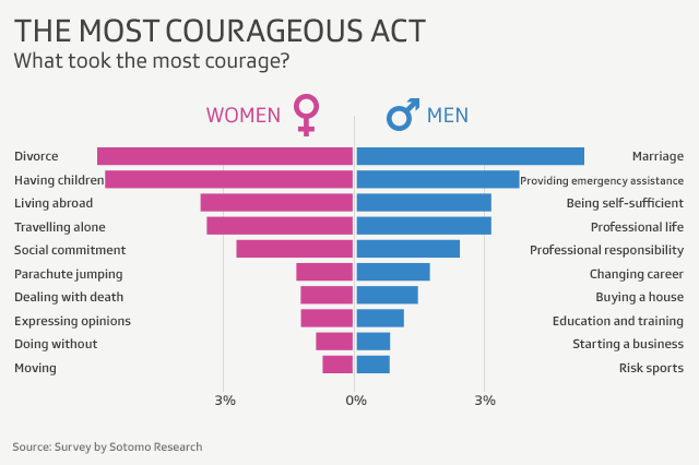 Graphic showing courageous acts