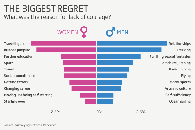 Graphic showing biggest regrets