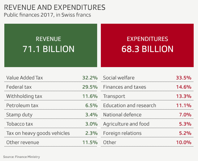 Chart showing revenue and expenditures