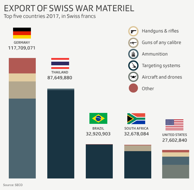 Top five importers of Swiss weapons 2017