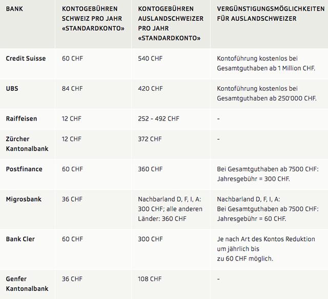 Bankkonto: So teuer ist es aktuell für Auslandschweizer - SWI ...