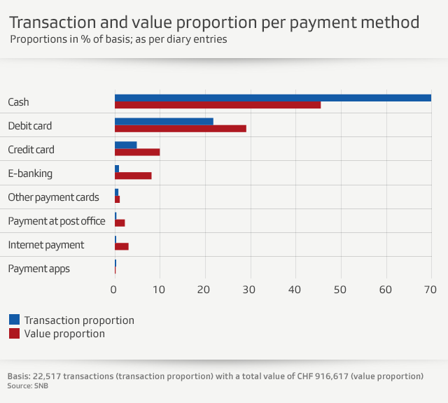 A graph showing payment methods