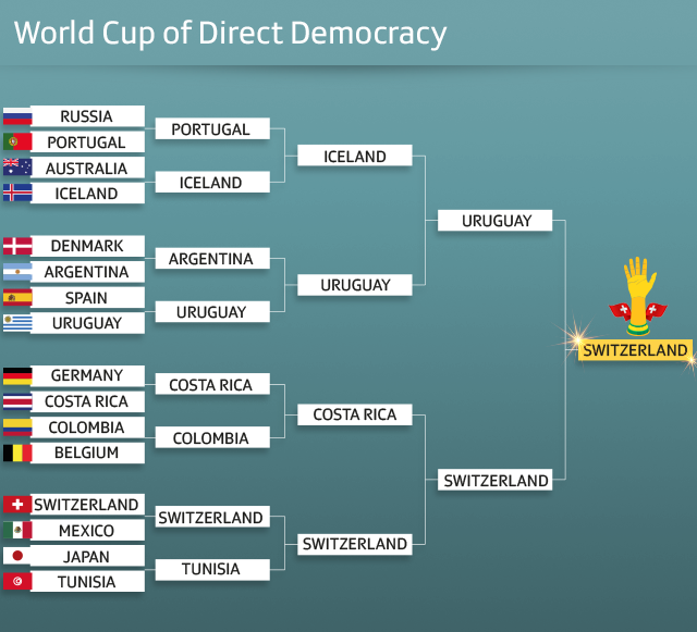 Welcome to the World Cup of Direct Democracy - SWI swissinfo ch