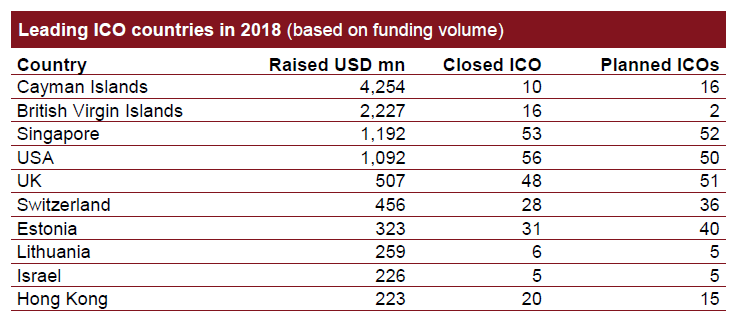 Chart showing distribution of ICO funds