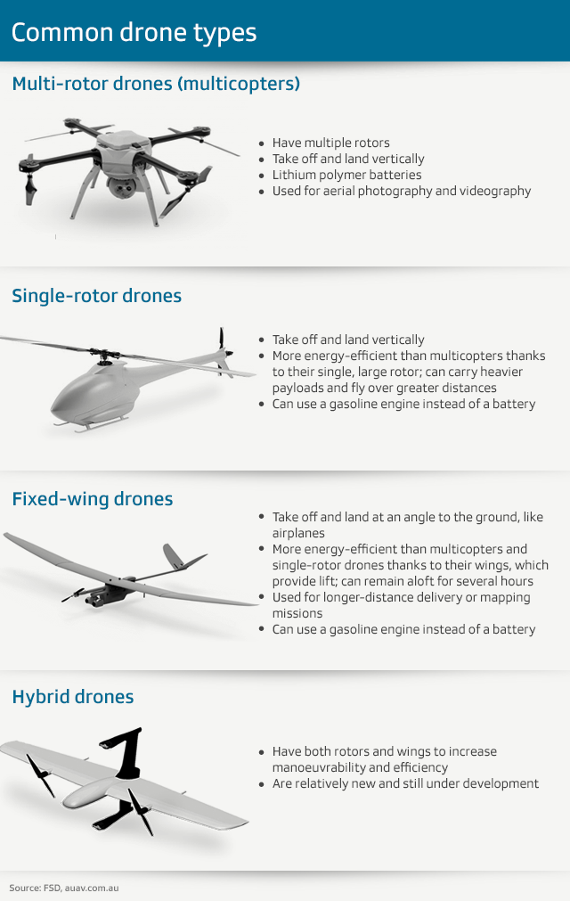Graphic describing common drone types