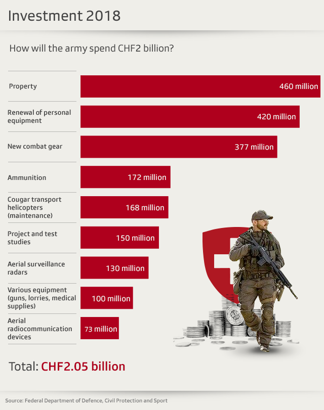 Chart showing a breakdown of the Swiss army budget 2018