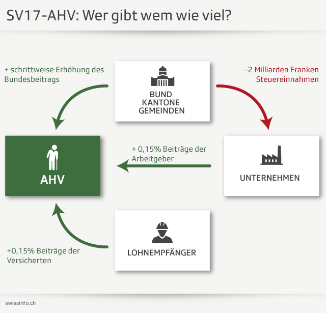 Steuerreform und AHV: ein riskanter Kompromiss - SWI swissinfo.ch