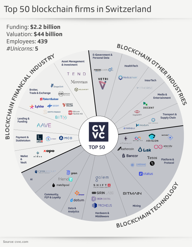 diagram of top 50 blockchain companies in Switzerland