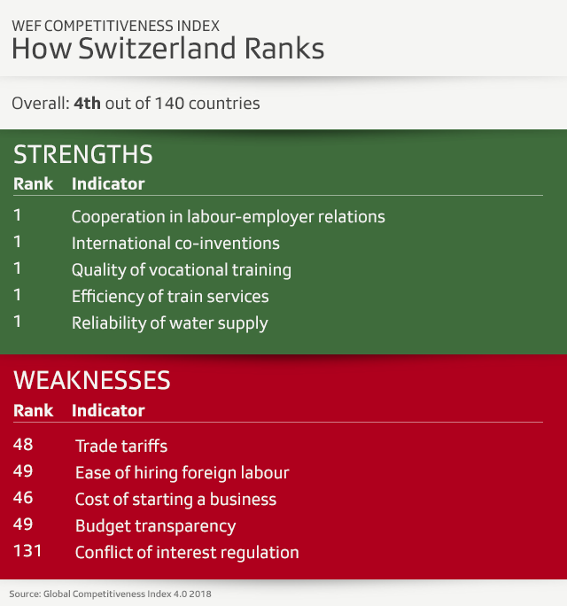 table of Swiss performance