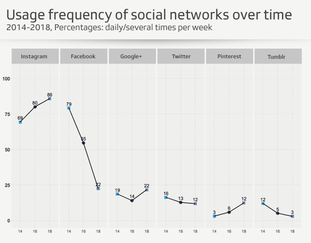 graph of social network use