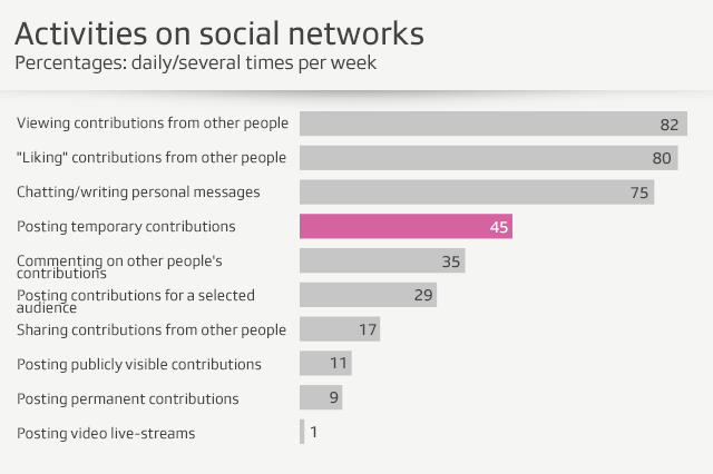graph of activities on social networks