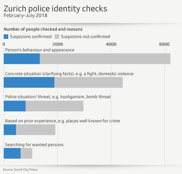 App shows Zurich police stop 91 people per day - SWI