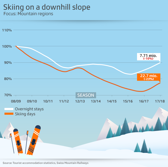 chart showing changing skiing trends