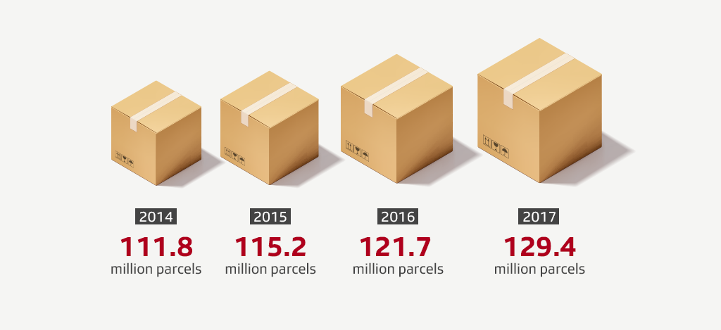 chart of parcel growth 2014 to 2017