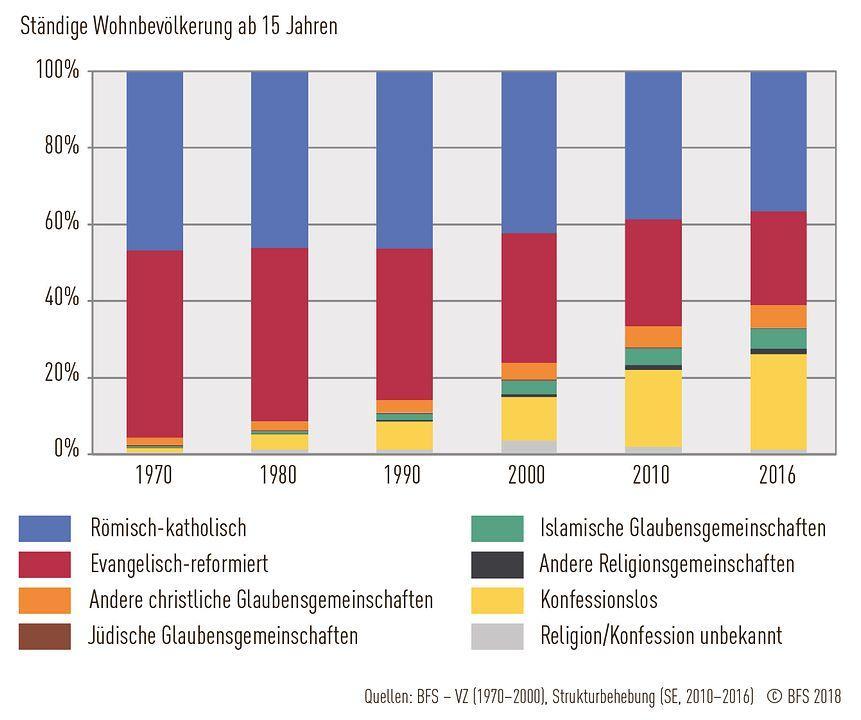 Grafik: Veränderungen in der Religionszugehörigkeit