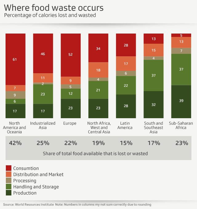 Where food waste occurs