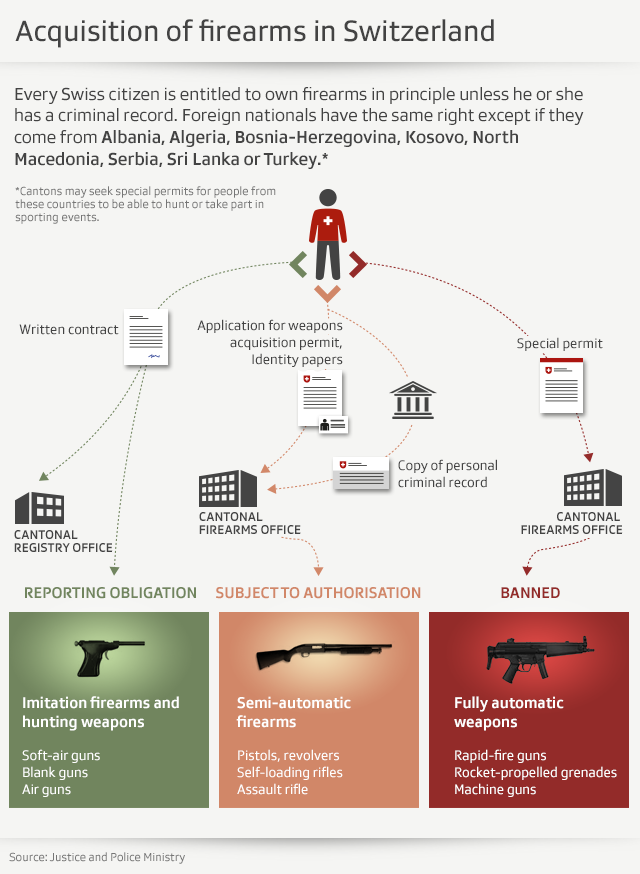 Info graphic about Swiss gun law